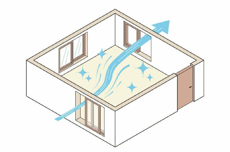 Ventilación-adecuada